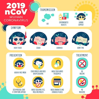 Coronavirus symptom and prevention