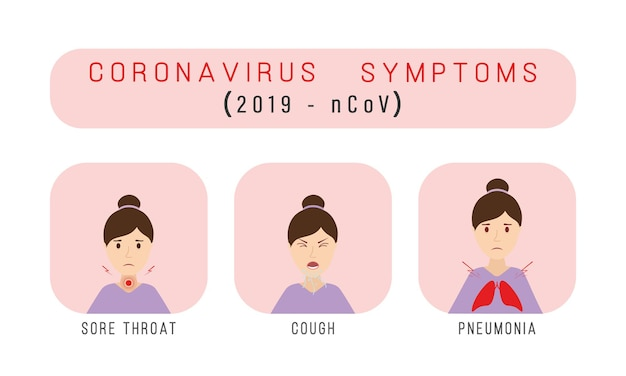 Coronavirus symptoms 2019-ncov.  cough, fever, sneeze, headache. healthcare, medicine infographic.