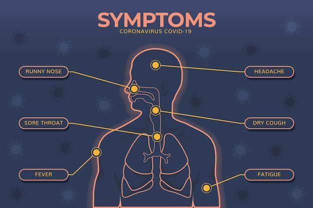 Infografica di sintomi di coronavirus