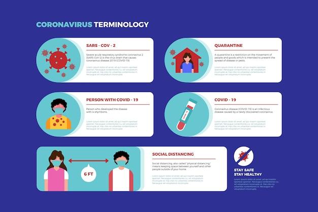 Коронавирусная терминология инфографики