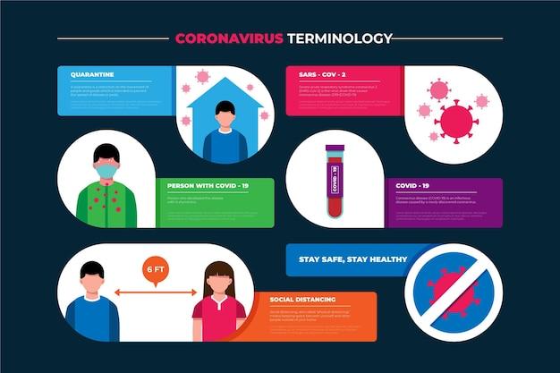 코로나 바이러스 용어 인포 그래픽