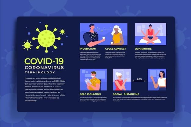 Infografica della terminologia del coronavirus