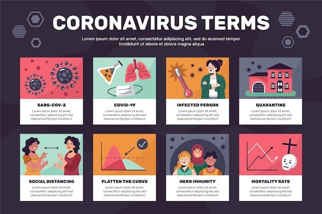 コロナウイルス用語のインフォグラフィック