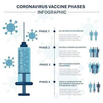 Инфографический плоский дизайн фаз вакцины против коронавируса