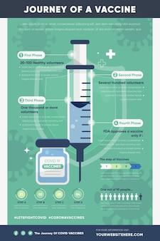 コロナウイルスワクチンフェーズインフォグラフィックフラット