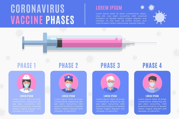 Coronavirus vaccine phases infographic template
