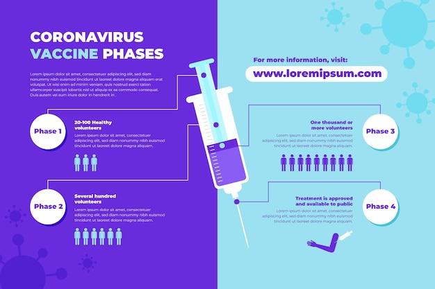 Informazioni sulle fasi del vaccino contro il coronavirus