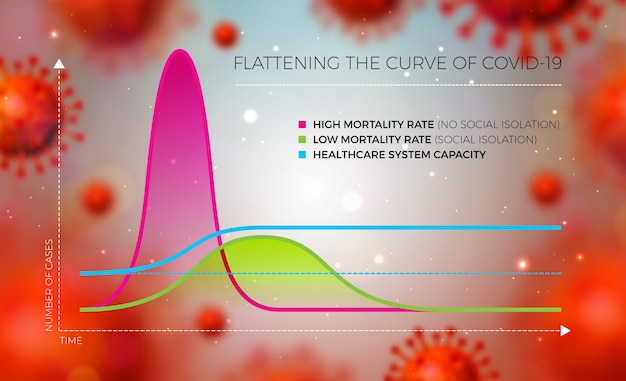 Covid-19 infographic design of flatten the curve for 2019-ncov coronavirus with virus cell on light background。グラフのベクトル図は保護措置で曲線を平らにします。