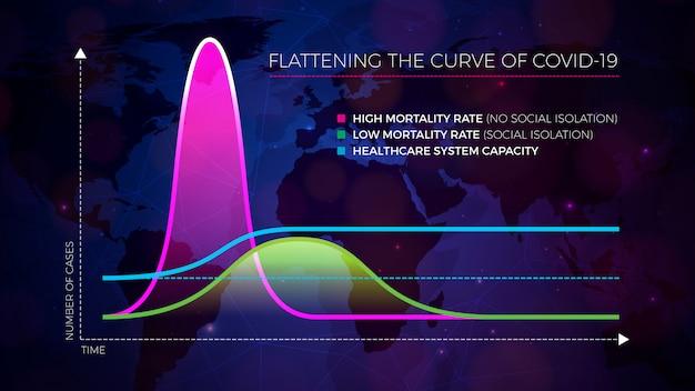 2019-ncovコロナウイルスのフラット化曲線のcovid-19インフォグラフィックデザイン。