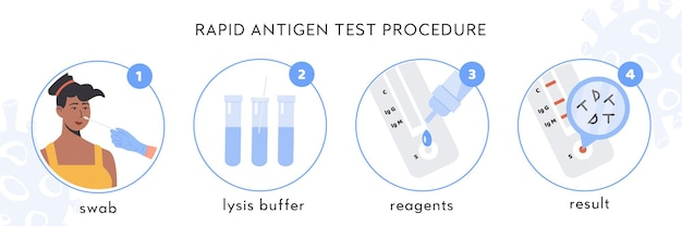 Инфографика процедуры экспресс-теста на антиген covid-19. африканская пациентка берет мазок из носа.