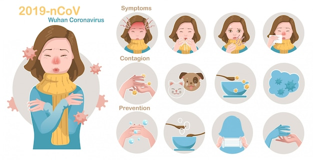 Covid-19 set. symptoms, prevention, contamination, for corona virus 2020 and influenza. infographic in a circle. concept of disease information.coronavirus related