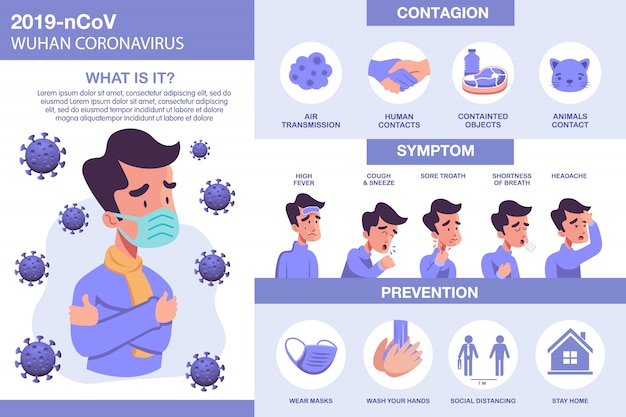 Вирус короны инфографики с иллюстрированных элементов. covid-19 симптомы с профилактикой и передачей вируса