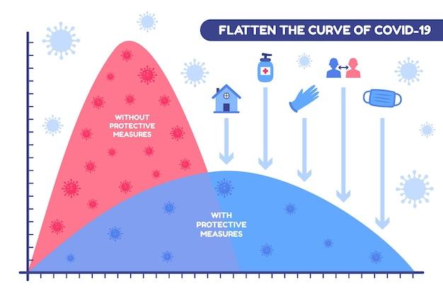 Covid-19グラフの曲線を平坦化する