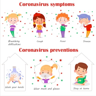 Covid-2019 (coronavirus) preventions for kids. coronavirus pandemic symptoms illustration