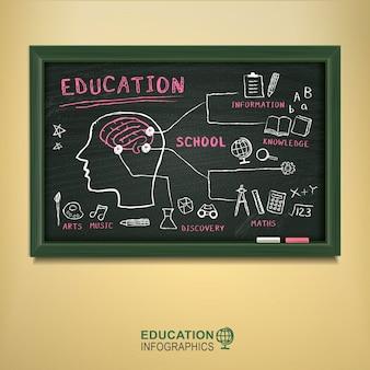 Творческая доска с элементами образования, нарисованными на ней мелом