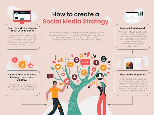Modello infografico generale di strategia di social media creativa