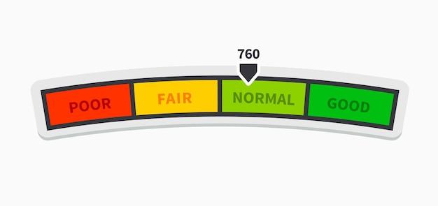 신용 점수 등급 척도. 점수 표시기 행복 감정. 대출 내역은 고객 그래프를 측정합니다. 벡터 일러스트 레이 션 흰색 배경에 나쁜 또는 행복 게이지