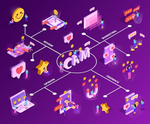 Crm-система с привлечением клиентов и обратной изометрической блок-схемой на фиолетовом