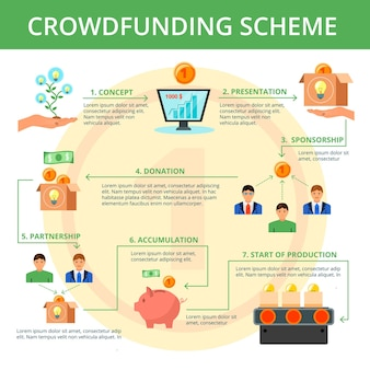 Crowdfunding project campaign concept flat flowchart scheme design with main steps on yellow coin background  vector illustration