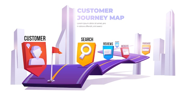 Customer journey map, customer decision banner