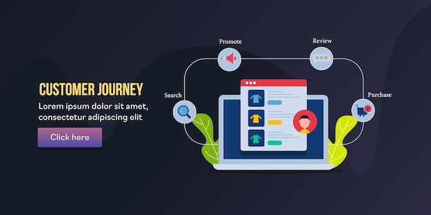 Customer journey process