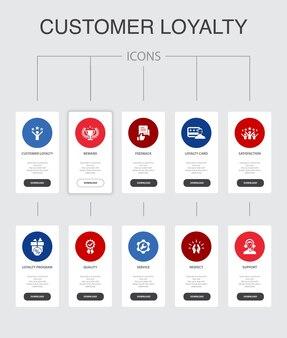 顧客ロイヤルティインフォグラフィック10ステップのuiデザイン。報酬、フィードバック、満足度、品質のシンプルなアイコン