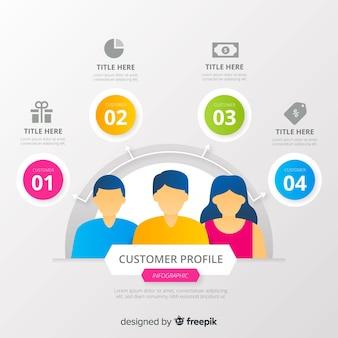 Customer profile infographic