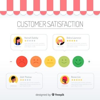 Концепция удовлетворенности клиентов в плоском стиле