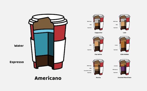 コーヒー飲料の種類と組成のカッタウェイベクトル段ボールグラス。独自のインフォグラフィックを作成するための要素のセット。ビンテージ・スタイル。