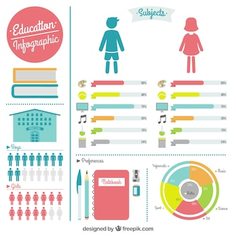 Cute colored education infographic