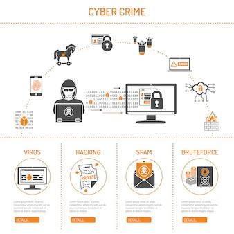 Cyber crime concept
