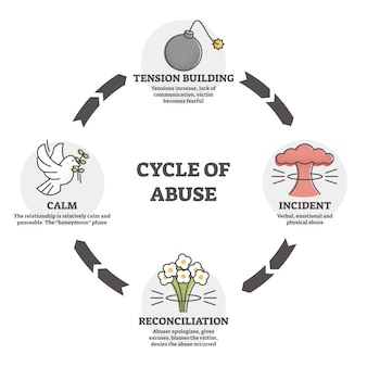 Cycle of abuse  illustration. aggression in outline diagram .