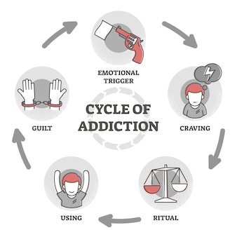 Cycle of addiction  illustration. process explanation outline diagram