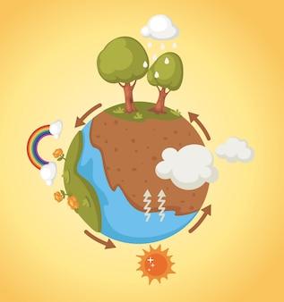自然の中のサイクル