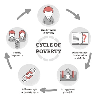 Cycle of poverty trap diagram in flat outline   illustration.