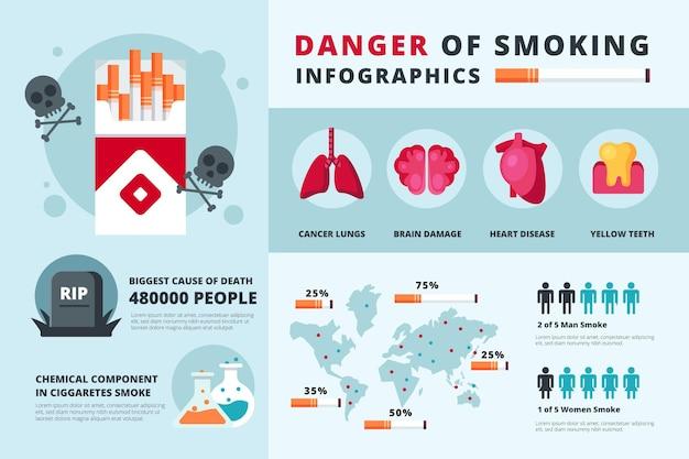 喫煙の危険性インフォグラフィック