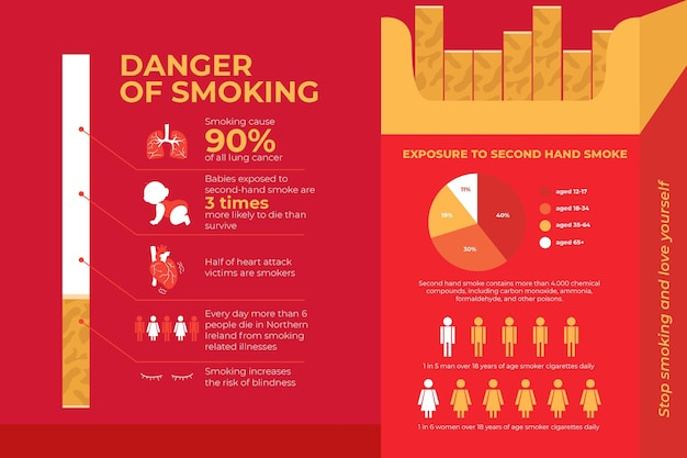Danger of smoking infographic template