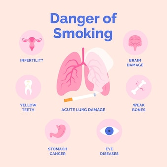 Pericolo di fumare una infografica con organi