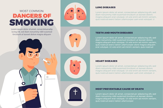 Danger of smoking - infographic