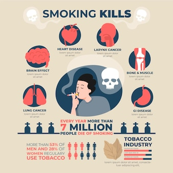 Danger of smoking infographic