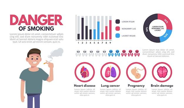 Danger of smoking - infographic