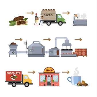 Dark brown chocolate factory. sweet production on the automated machinery line. gathering cacao, adding sugar and packaging. isolated vector flat illustration