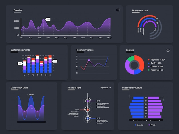Dashboard charts. infographic web page, data graphic ui screen cards and statistic chart diagrams template. sales analysis, financial audit. investment monitoring infocharts on black background