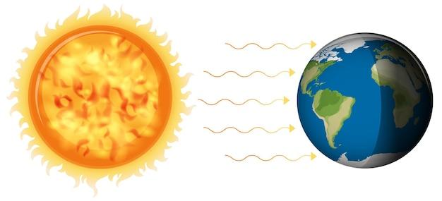 白い背景の上の地球への太陽の光と昼と夜の形成