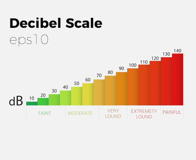 Decibel scale sound level graph