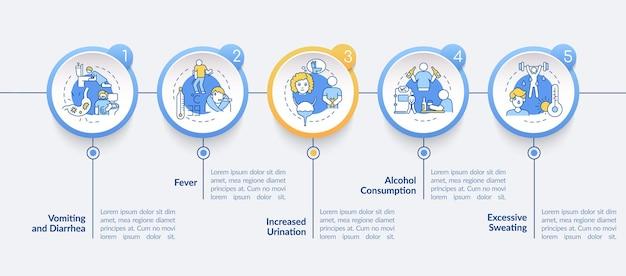 Обезвоживание вызывает векторный инфографический шаблон. адаптивный мобильный сайт с иконками. веб-страница прохождение 5 экранов шагов. потеря водных факторов цветовой концепции с линейными иллюстрациями