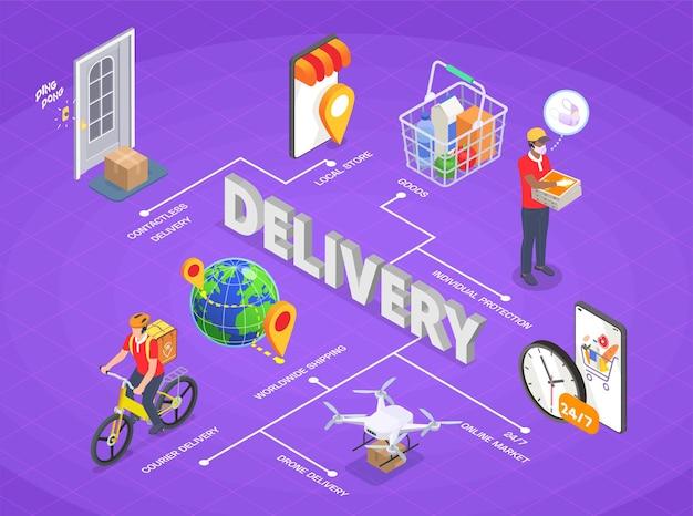 Illustrazione isometrica della composizione nel diagramma di flusso di servizio della società di consegna