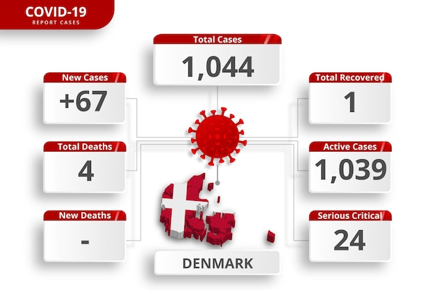 Denmark coronavirus  confirmed cases. editable infographic template for daily news update. corona virus statistics by country.
