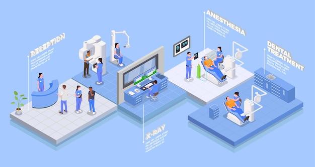 Изометрическая блок-схема стоматологической клиники