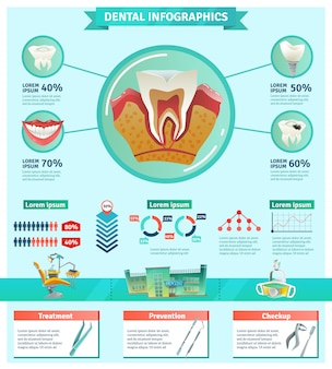 Dentist checkup importance infographic flat banner